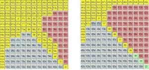 Rangos de 3b en SBvsBB y BTNvsCiegas